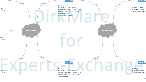 Mikrotik OSPF Network