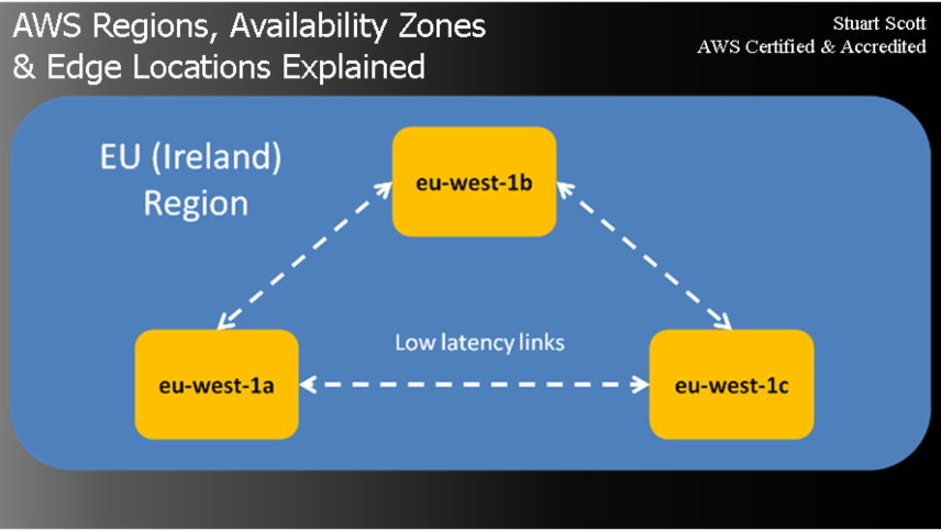 AWS Regions, Availability Zones and Edge Locations explained