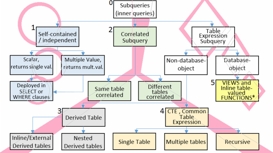 Subqueries at a glance