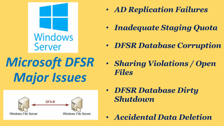 Microsoft DFSR Issues and Resolution