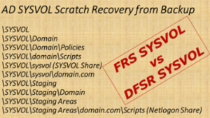 AD SYSVOL Scratch recovery from backup
