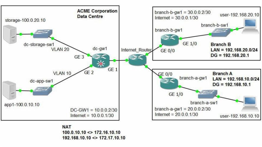 IPsec VPN Configuration On Cisco IOS XE - Part 1 - Policy