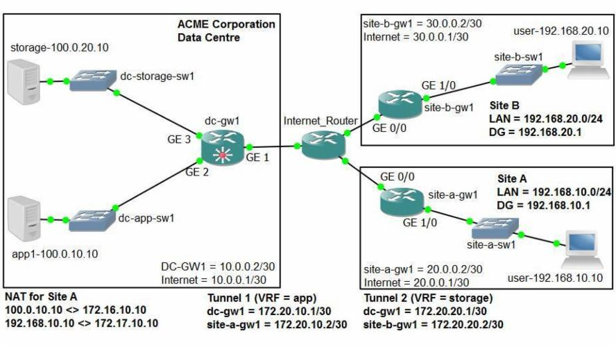 Steps to configure an IPSEC site to site VPN on a Cisco IOS device (GNS3 Lab)