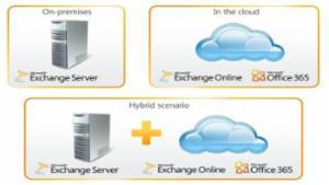 Exchange On-premises to Exchange Online
