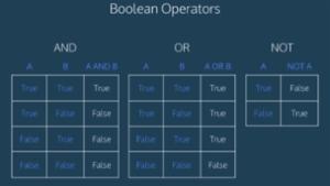 Boolean in Python -