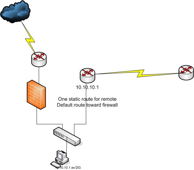 How to add static route points and additional network to PIX 501