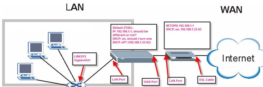 How to setup NETOPIA 3397GPB and ZYXEL WLAN ROUTER Firewall NBG443W?
