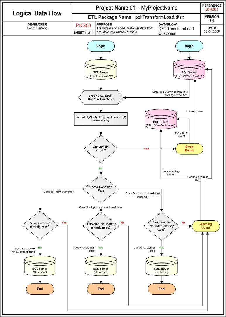 LogicalDataMap
