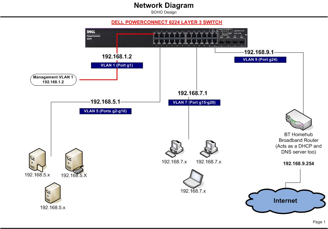Home Office Network Diagram Trusted Schematics Wireless Vlan Help On Dell Powerconnect 6200 Series And Bt Homehub