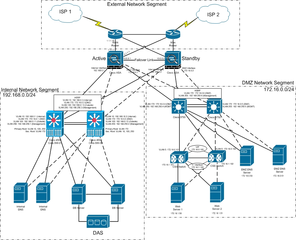 Mbacok Blog  Leased Line Network Diagram