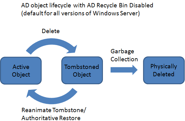 AD Recycle Bin Disabled