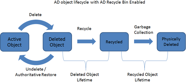 AD Recycle Bin Enabled
