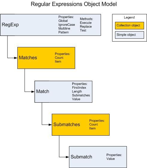 RegExp Object Model