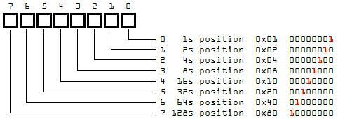 bits of a byte