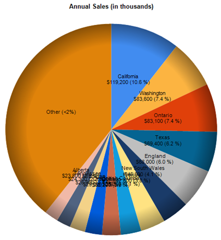 Pie chart using SoftEdge drawing style