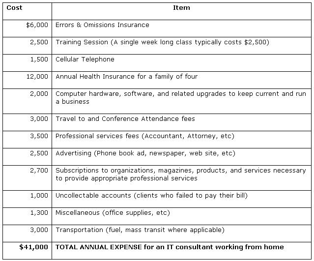 Table 1: Consultant expenses when working from home