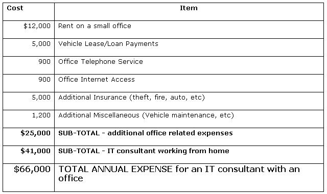 Table 2: Consultant expenses when you have a dedicated office