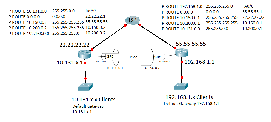 Need the Basics for PTP VPN setup on two Sonicwalls