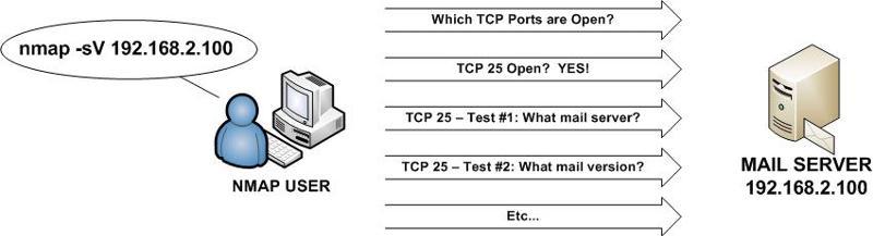 Nmap Service Scan (-sV)