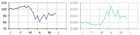 Zindirian Peso -- six months