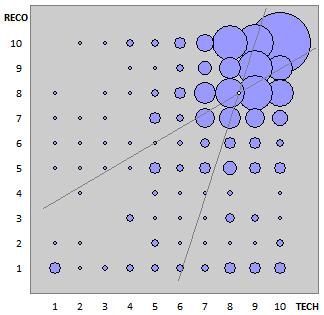 correlation of TECH / RECO