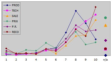 marginal distributions of scores