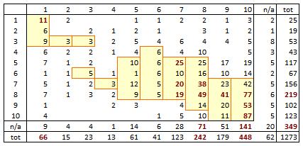 occurrence table RECO vs PRIX