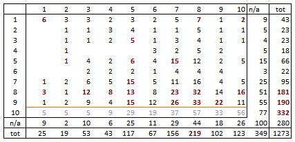 occurrence table PRIX vs SALE