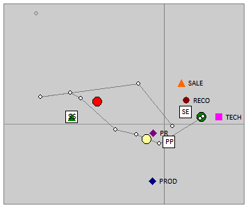 CA of groups, with explanatory variables
