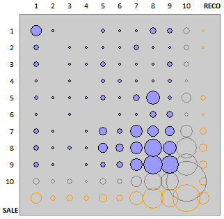 bubble chart RECO vs SALE