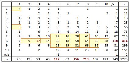 occurrence table PRIX vs PROD
