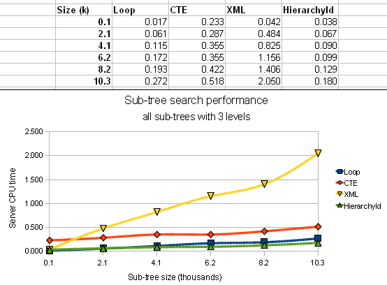 Sub-tree search performance - 3 levels