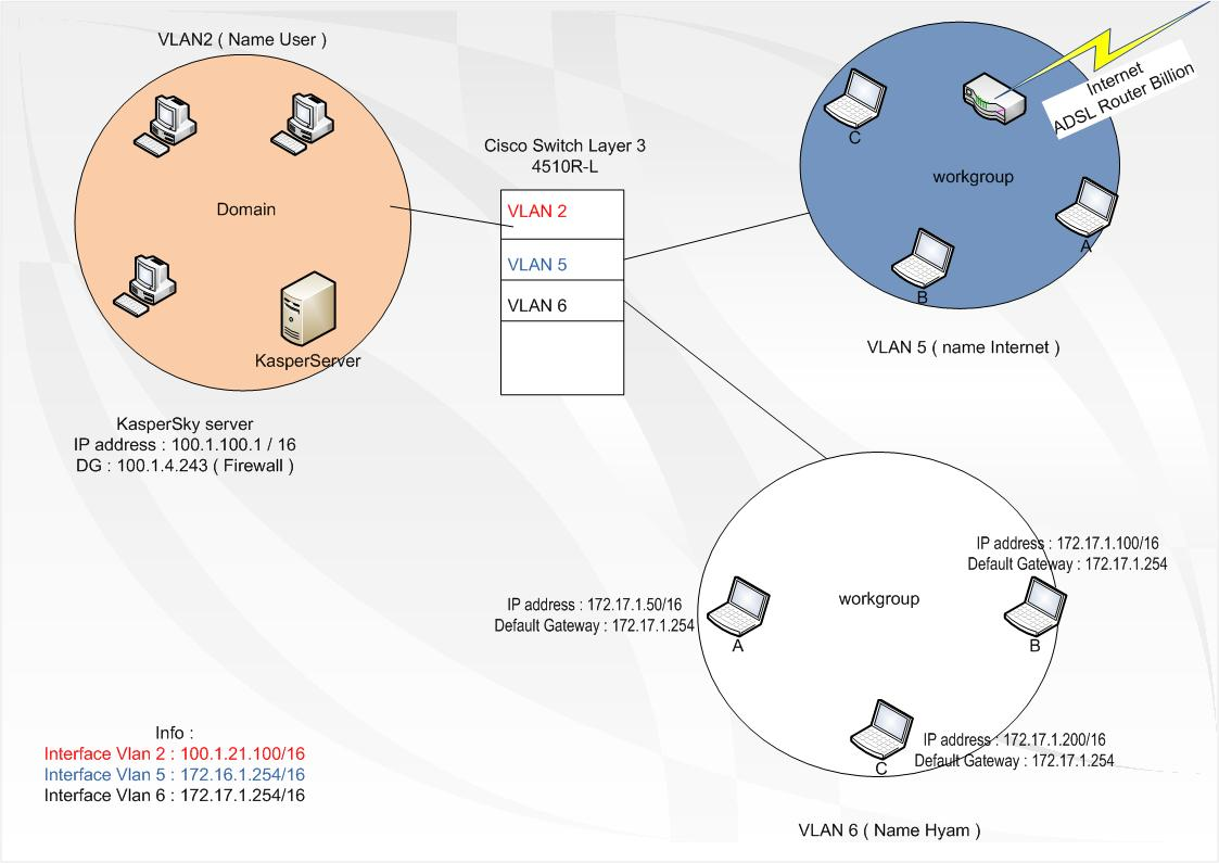 How I Can Make Inter Routing Vlan On Cisco Switch 4510 R L Layer 3 To Configure Intervlan Switches Scenario