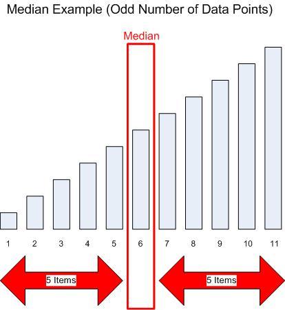 Median (Odd Data Points)