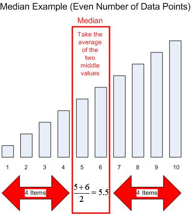 Median (Even Data Points)