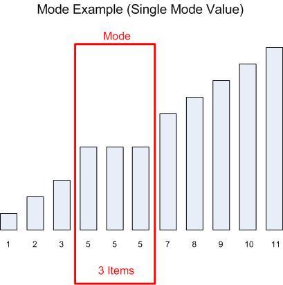 Mode (Single)