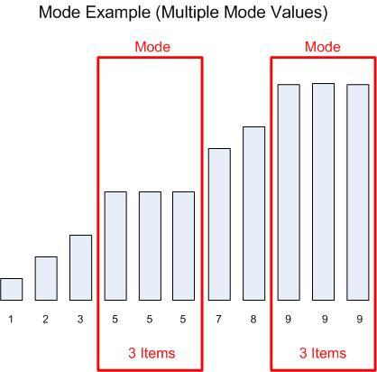 Mode (Multi)