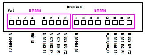 Ports on the Cisco 9216