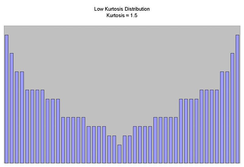 Low Kurtosis Distribution