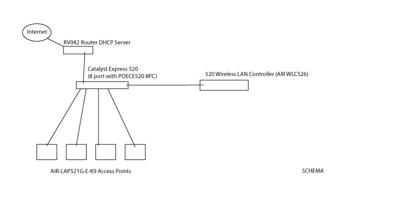 Cisco Air Lap521g A K9 Manual Transmission