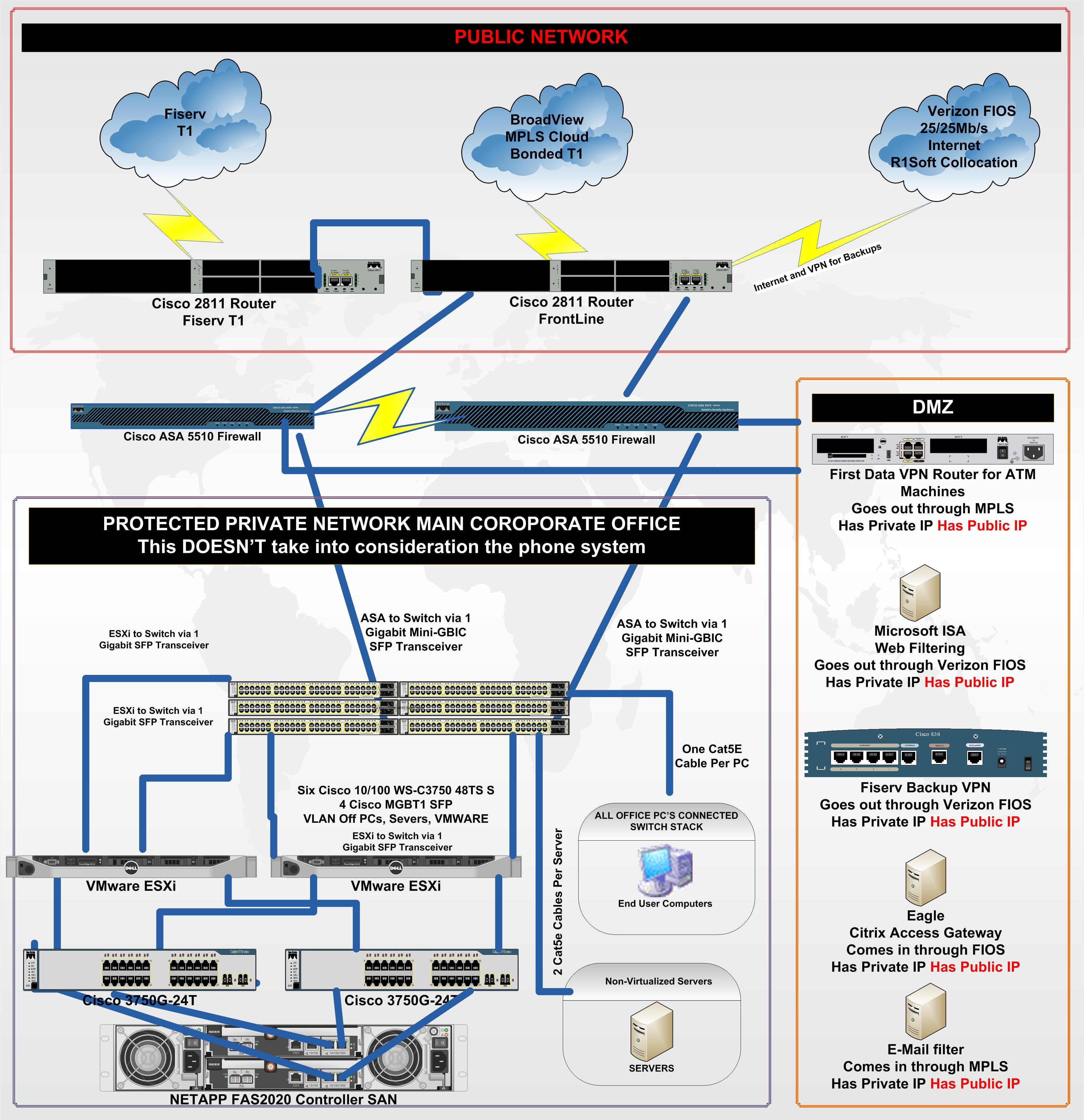 Cisco Asa 5510 Initial Visio Design