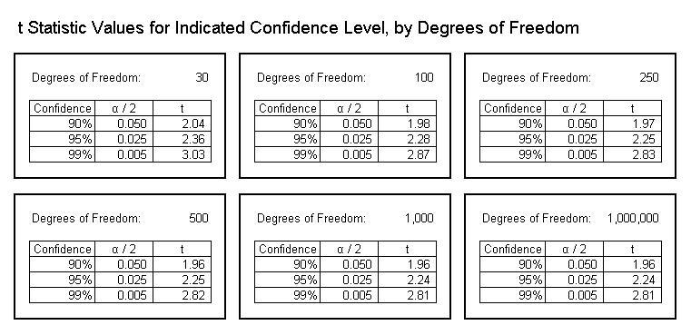 t Statistic Values by Confidence Level
