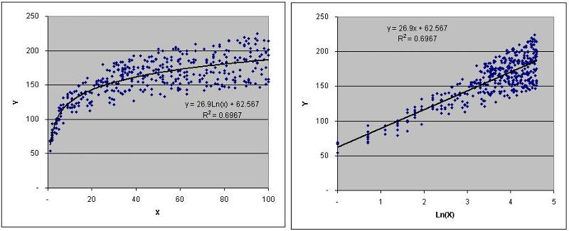 Logarithmic Regression