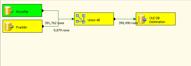 UNION ALL ssis package running veeerrryyyy slow