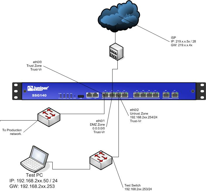 How to allow Internet access between untrusted zones on SSG-140