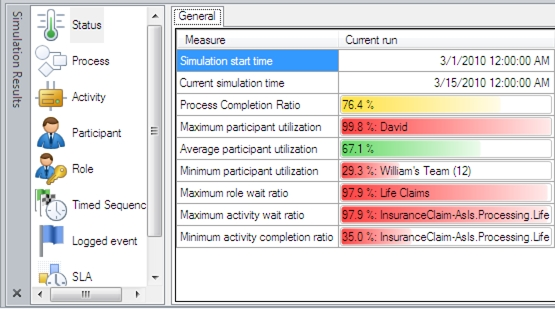 "Simulation statistics for insurance claims ""as is"" process"