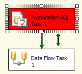 Execute SQL Statement failed
