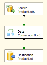 The Data Flow to transfer Excel data into SQL Server