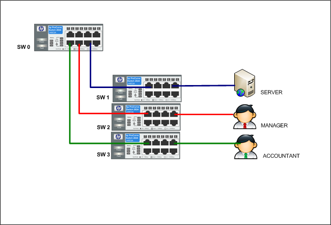 HP Switch L3 Configuration VLAN, trunking ?