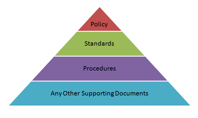 Policy Based Management System Pyramid